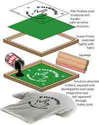 سیلک اسکرین www.altenay.com  - آموزش چاپ سیلک