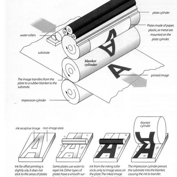 40021Large 600x600 - انواع چاپ