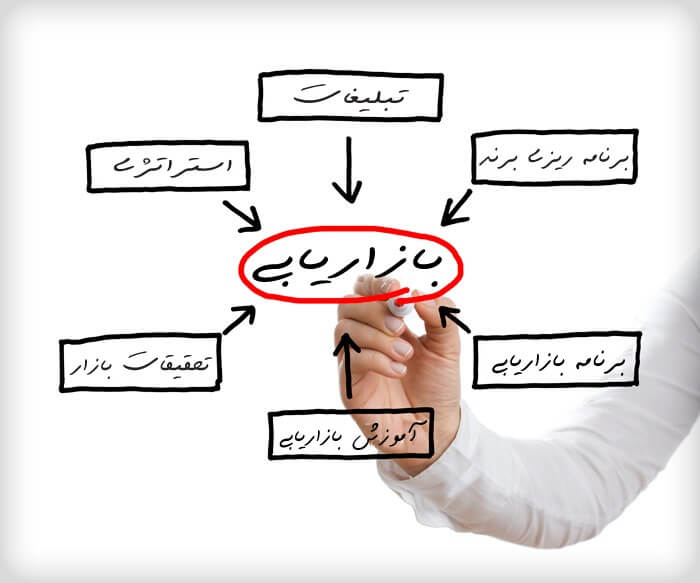 مراحل بازاریابی