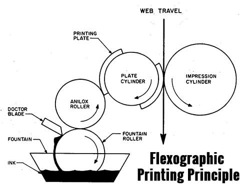 Flexographic Printing Principle 2 - انواع چاپ