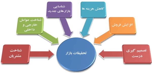 bazaryabi2 600x290 - مراحل بازاریابی