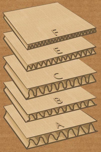corrugated 402x600 - چاپ کارتن