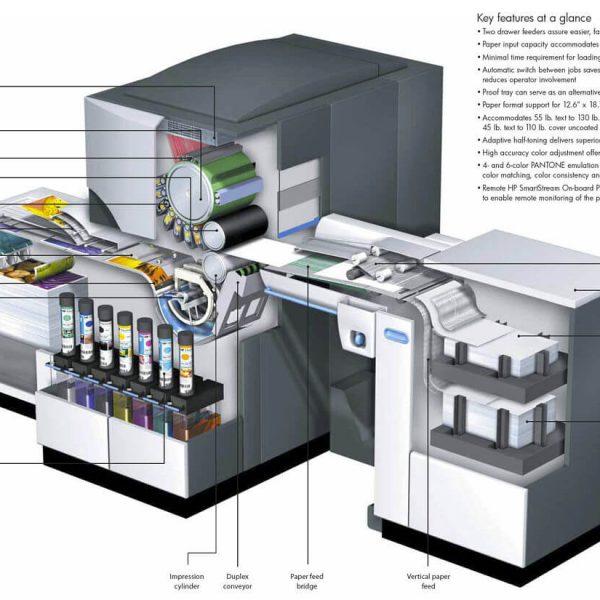 how an hp indigo press works 600x600 - چاپ دیجیتال