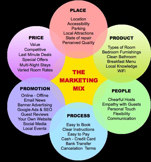mmix - مراحل بازاریابی