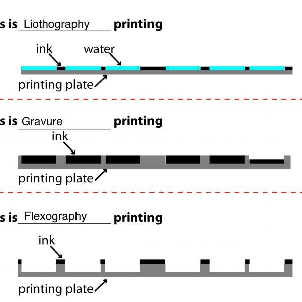 three types of printing 600x600 - انواع چاپ